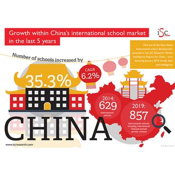 Education in China: How Demand and Supply Are Changing
